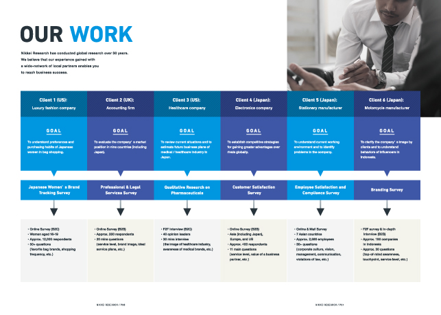 専門サービス・リサーチ関連・コンサルティング企業パンフレットデザイン4P実績