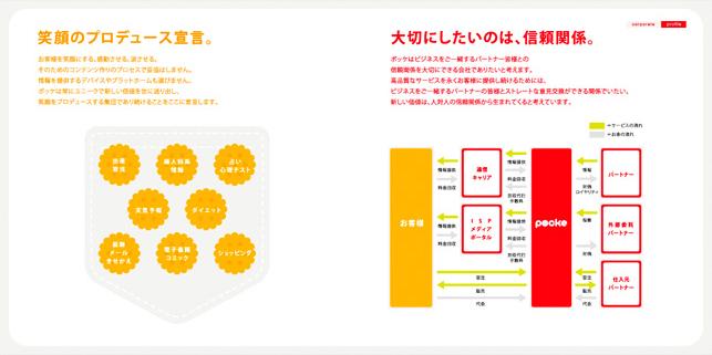 IT関連サービス企業会社案内デザイン5P実績