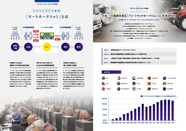 サービスパンフレット・サービス案内デザイン実績/自動車販売・中古車販売関連