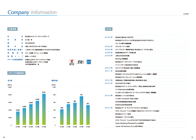 広告代理店・IT関連企業・ネット広告・リスティング広告/会社案内・事業概要・パンフレットデザイン実績