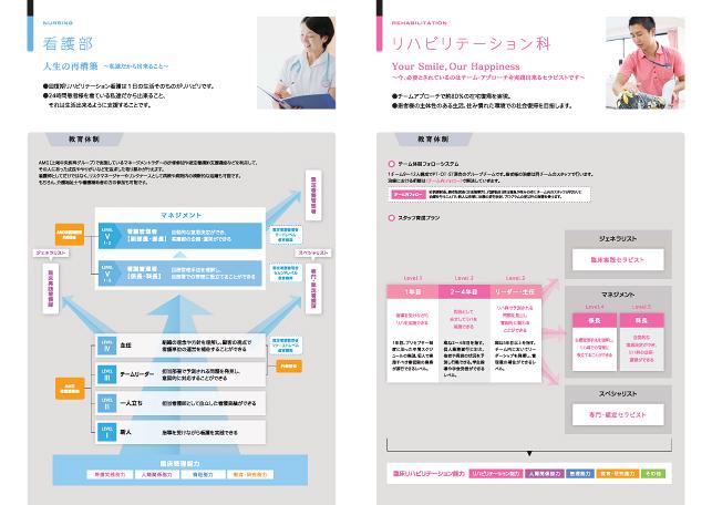 リクルーティング案内・採用パンフデザイン実績/病院・医院関連