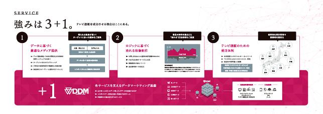 メディア広告・マーケティング関連会社案内パンフレットデザイン実績