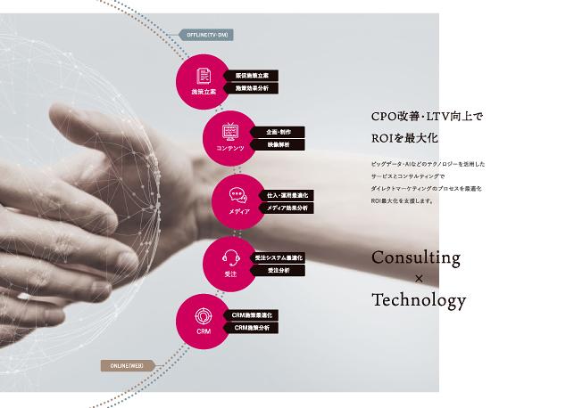 IT関連・通販広告コンサルティング・マーケティング関連会社概要パンフレットデザイン実績